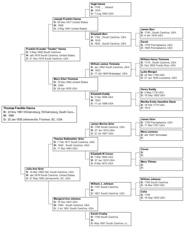 Ancestry of Thomas Franklin Hanna of Johnsonville